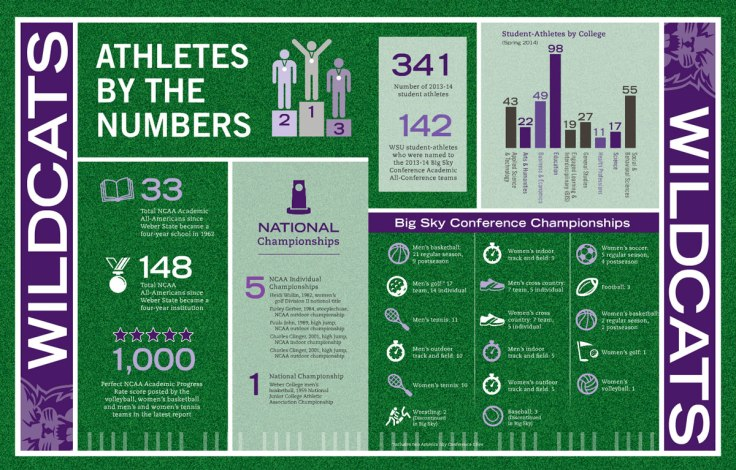 wsu-athletes